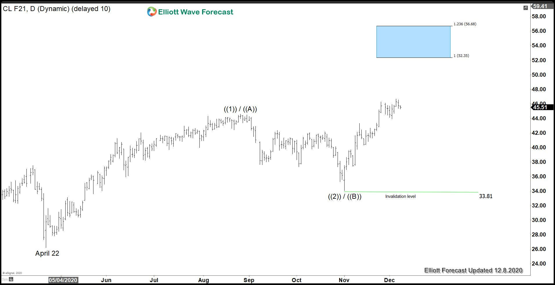 Oil Elliott Wave chart