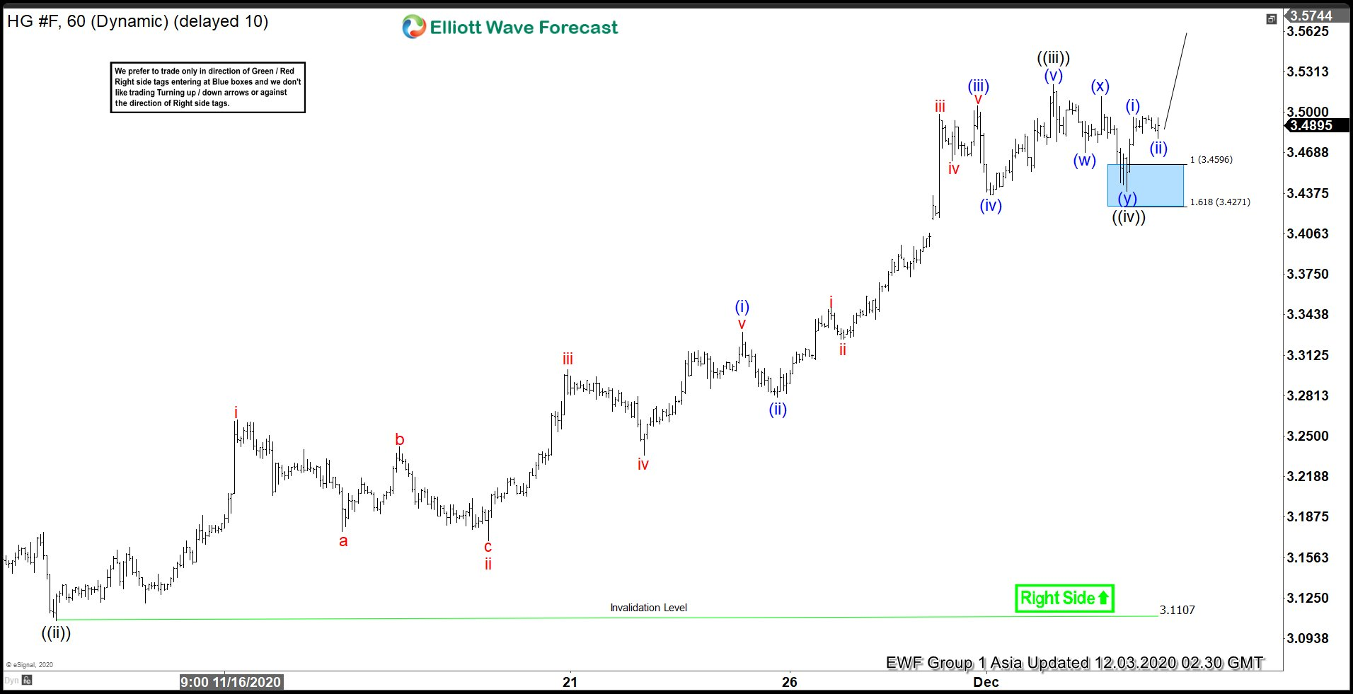 Elliott Wave view: Copper (HG) Still Has Further Upside