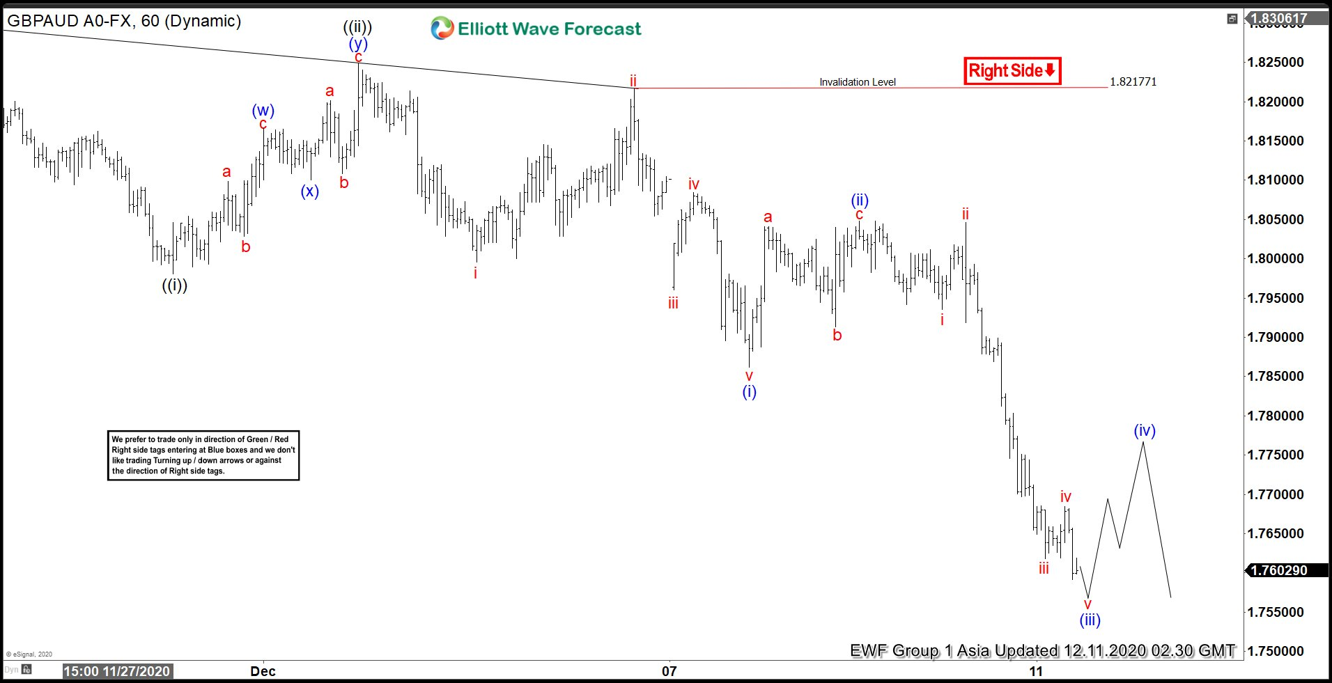 Elliott Wave View: GBPAUD Looking for Further Downside
