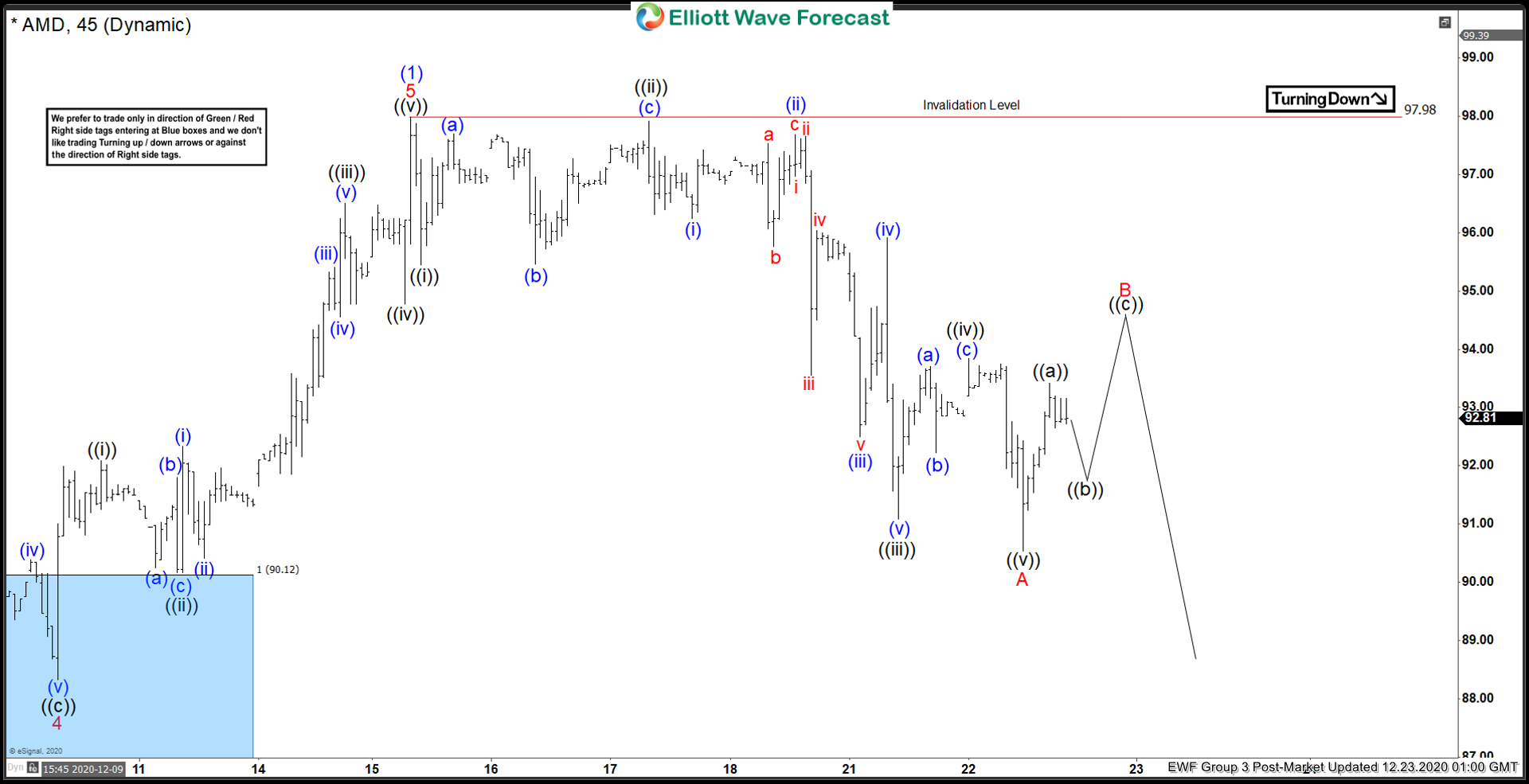 Elliott Wave View: AMD Pullback Another Buying Opportunity