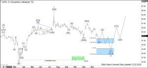 Astrazeneca Elliott Wave Daily