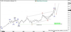 Astrazeneca Elliott Wave Monthly