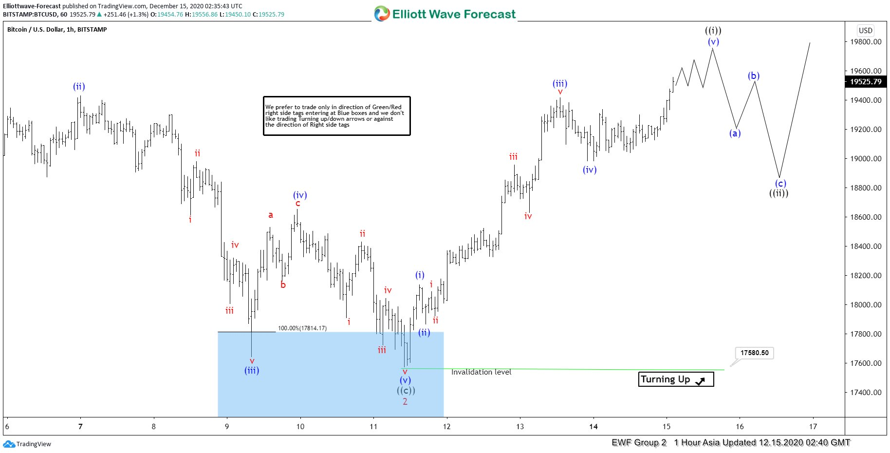 Elliott Wave View: Bitcoin Should Continue To Extend Higher