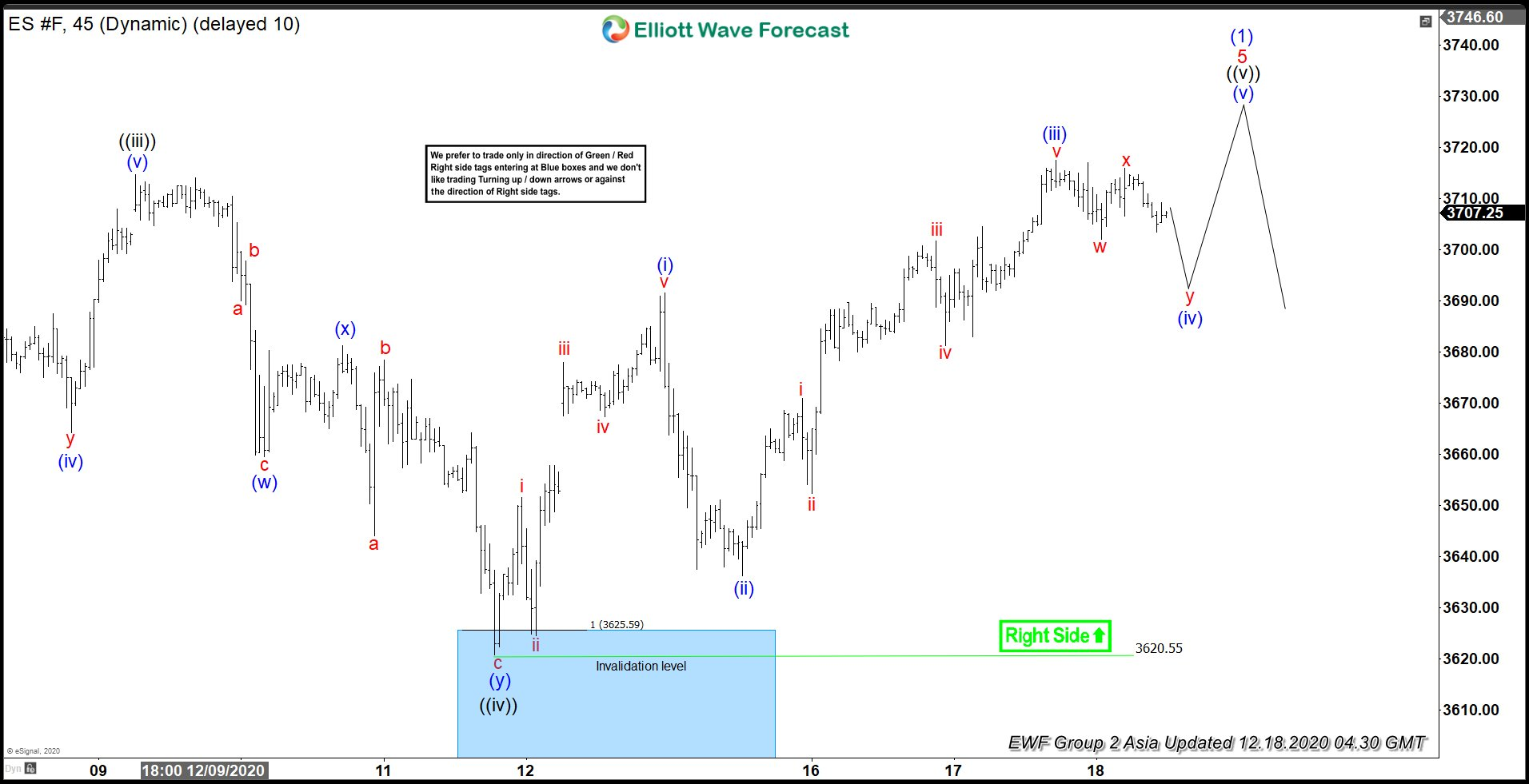 Elliott Wave View: S&P E Mini Futures (ES) Near Completing 5 Waves
