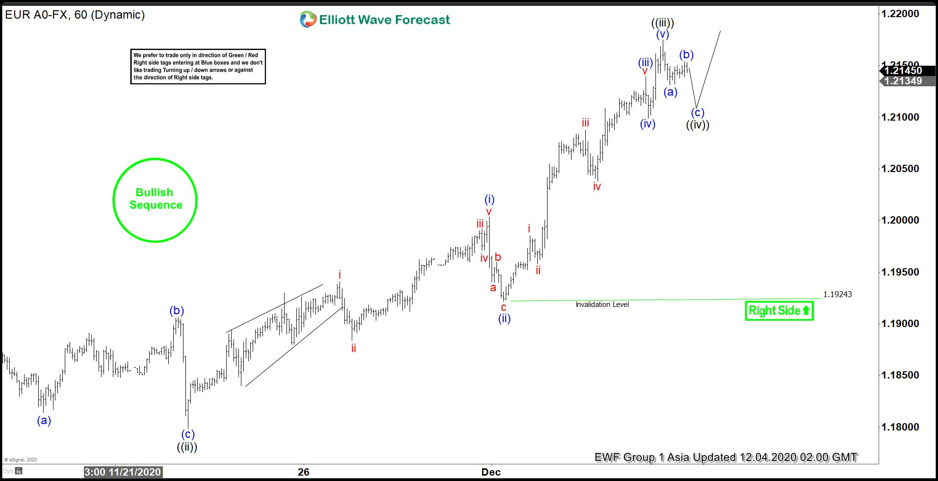 Elliott Wave View: Further Upside in EURUSD