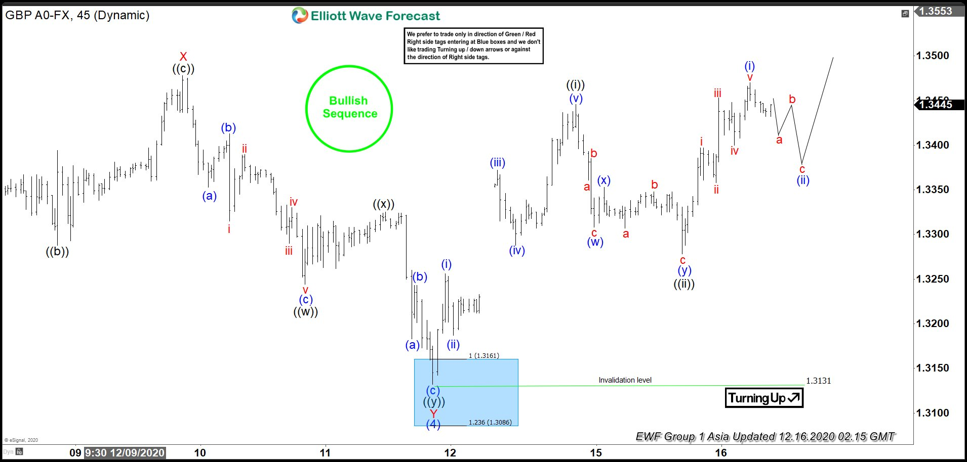 Elliott Wave View: GBPUSD Bullish Sequence Favors More Upside