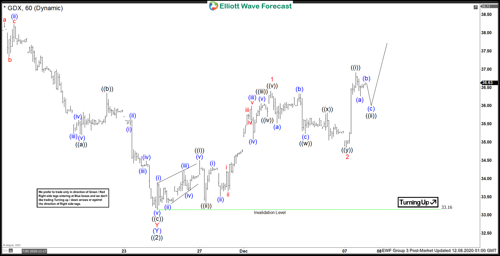 GDX Elliott Wave