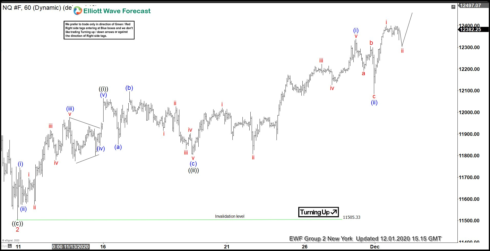 Elliott Wave View: Nasdaq (NQ) Looking For More Upside