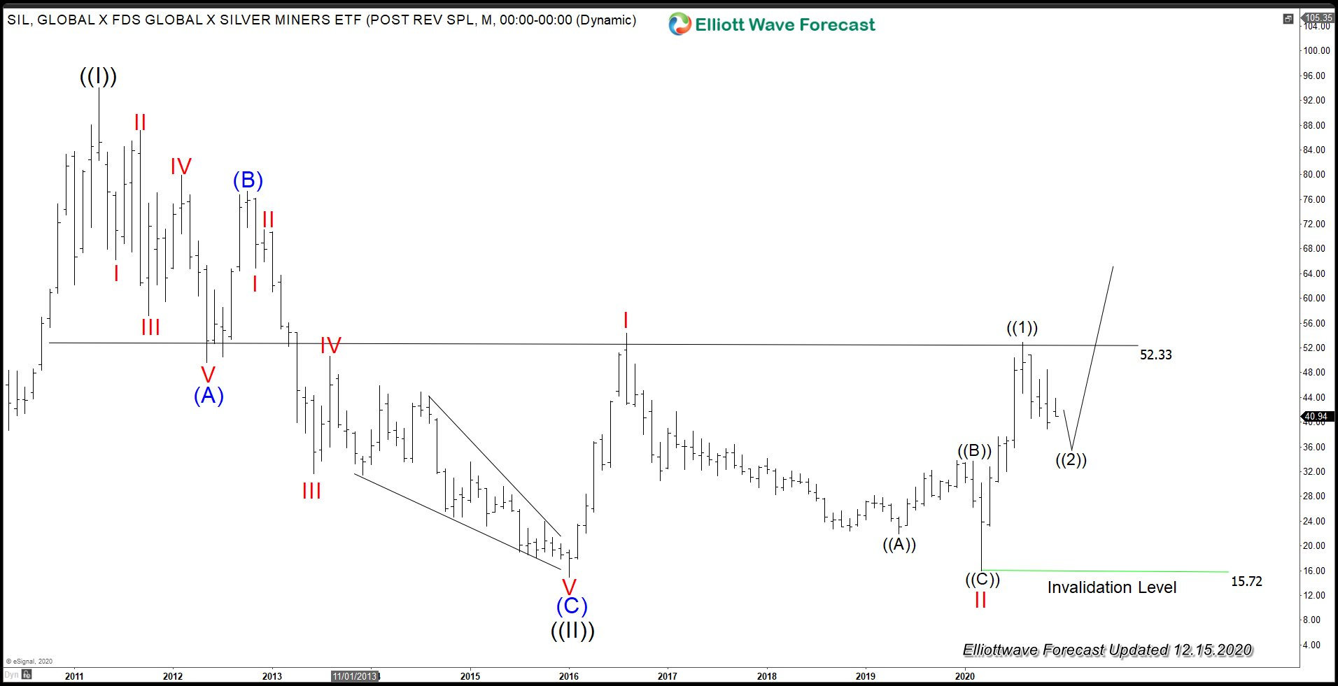 Silver Miners (SIL) Close to Ending Correction
