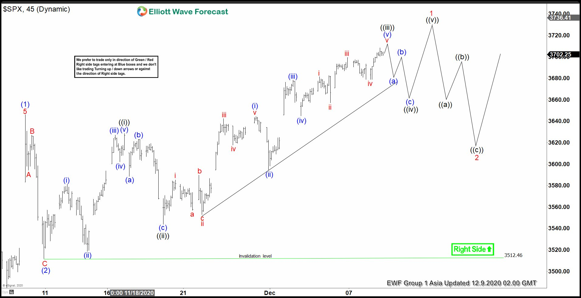 Elliott Wave View: S&P 500 (SPX) Pullback Should Be Supported