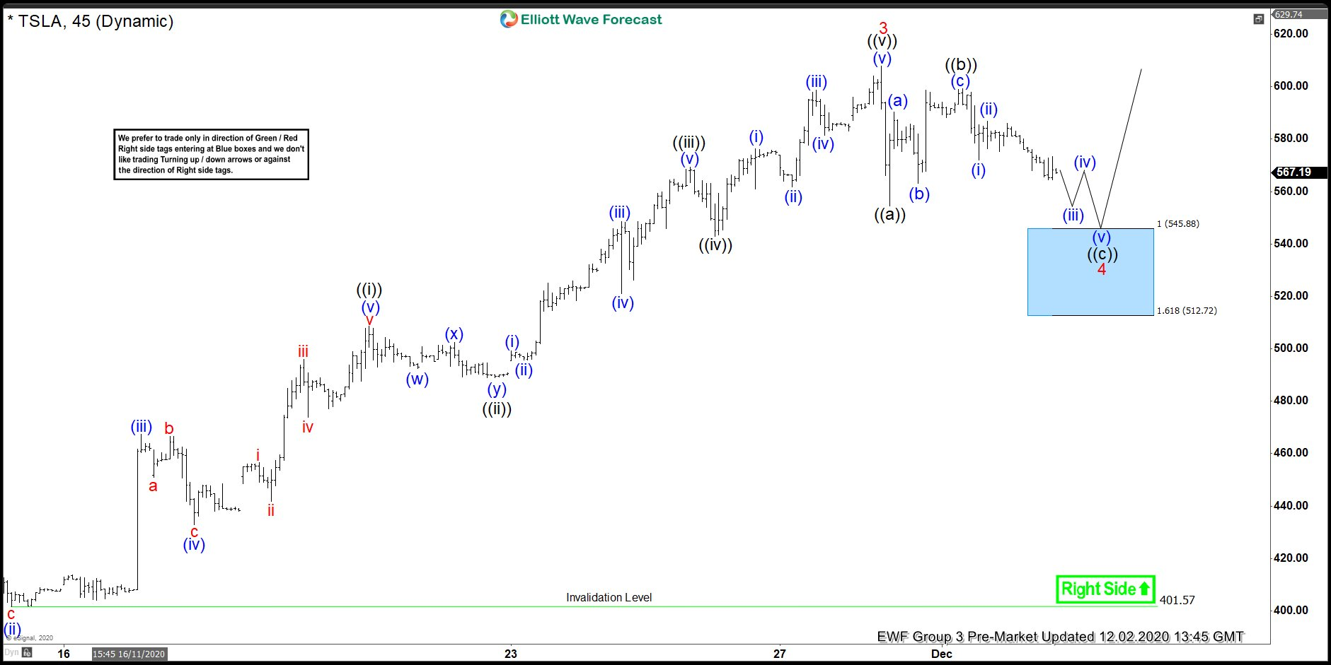Tesla ( TSLA ) Elliott Wave Buying The Dips In A Blue Box