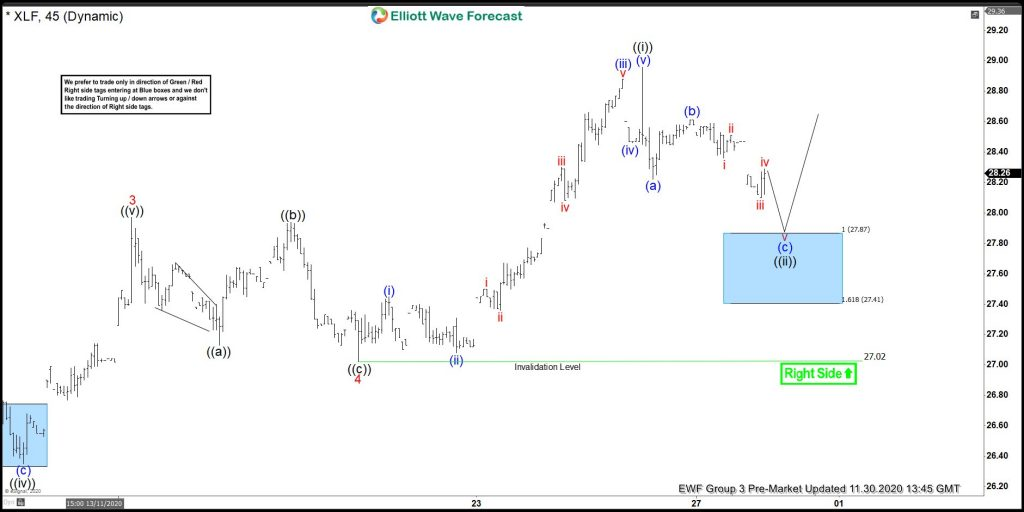 XLF Forecasting The Rally From Elliott Wave Blue Box Areas