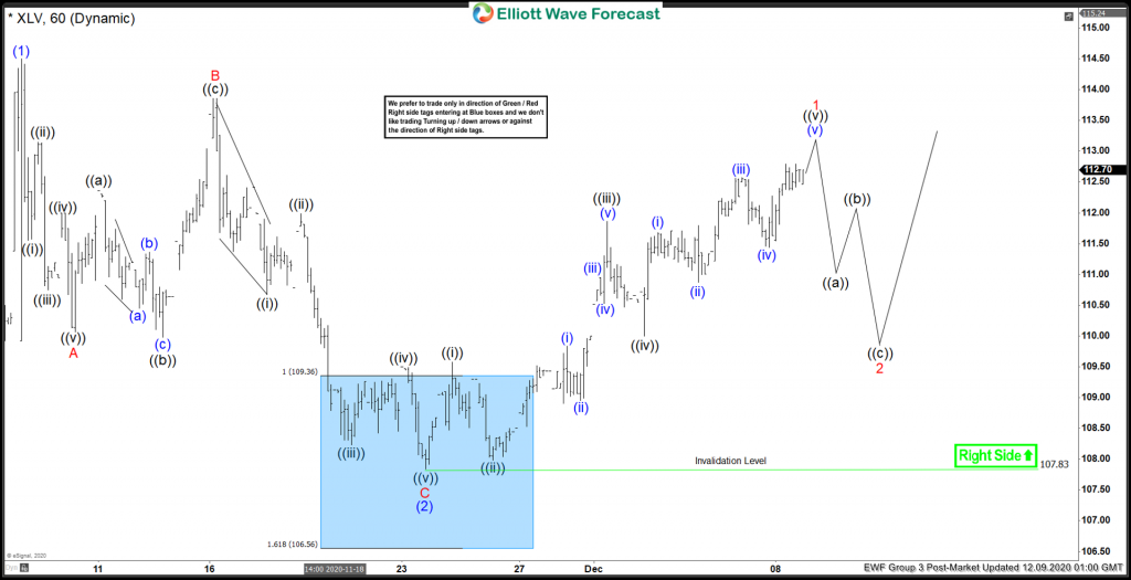 XLV Ended Elliott Wave Zigzag Correction & Bouncing