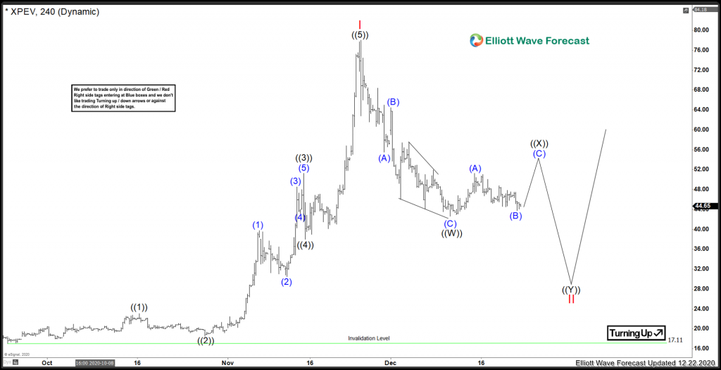Xiaopeng Motors ($XPEV) Correcting in Larger Cycle