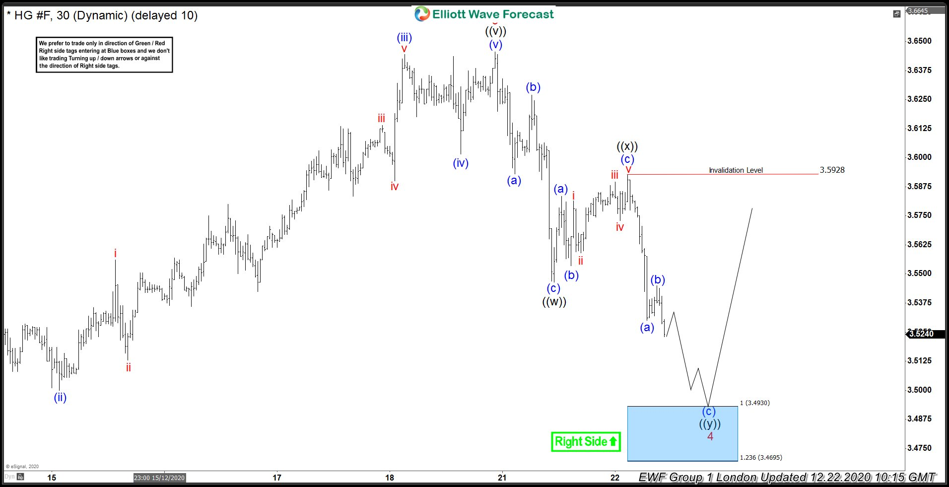 COPPER ( $HG_F ) Buying The Dips After Elliott Wave Double Three