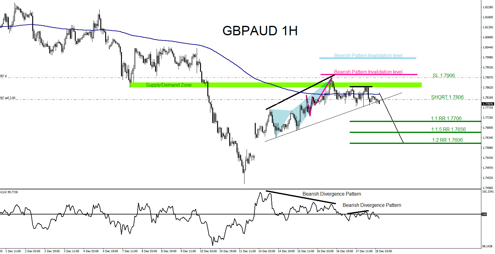 GBPAUD : Catching the Move Lower