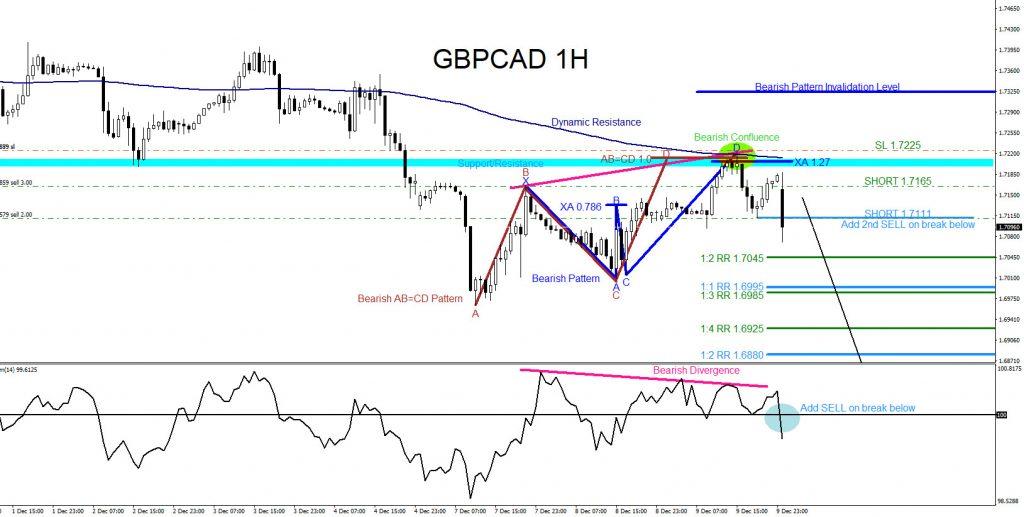 GBPCAD, forex, market patterns, elliottwave, trading, @AidanFX, AidanFX
