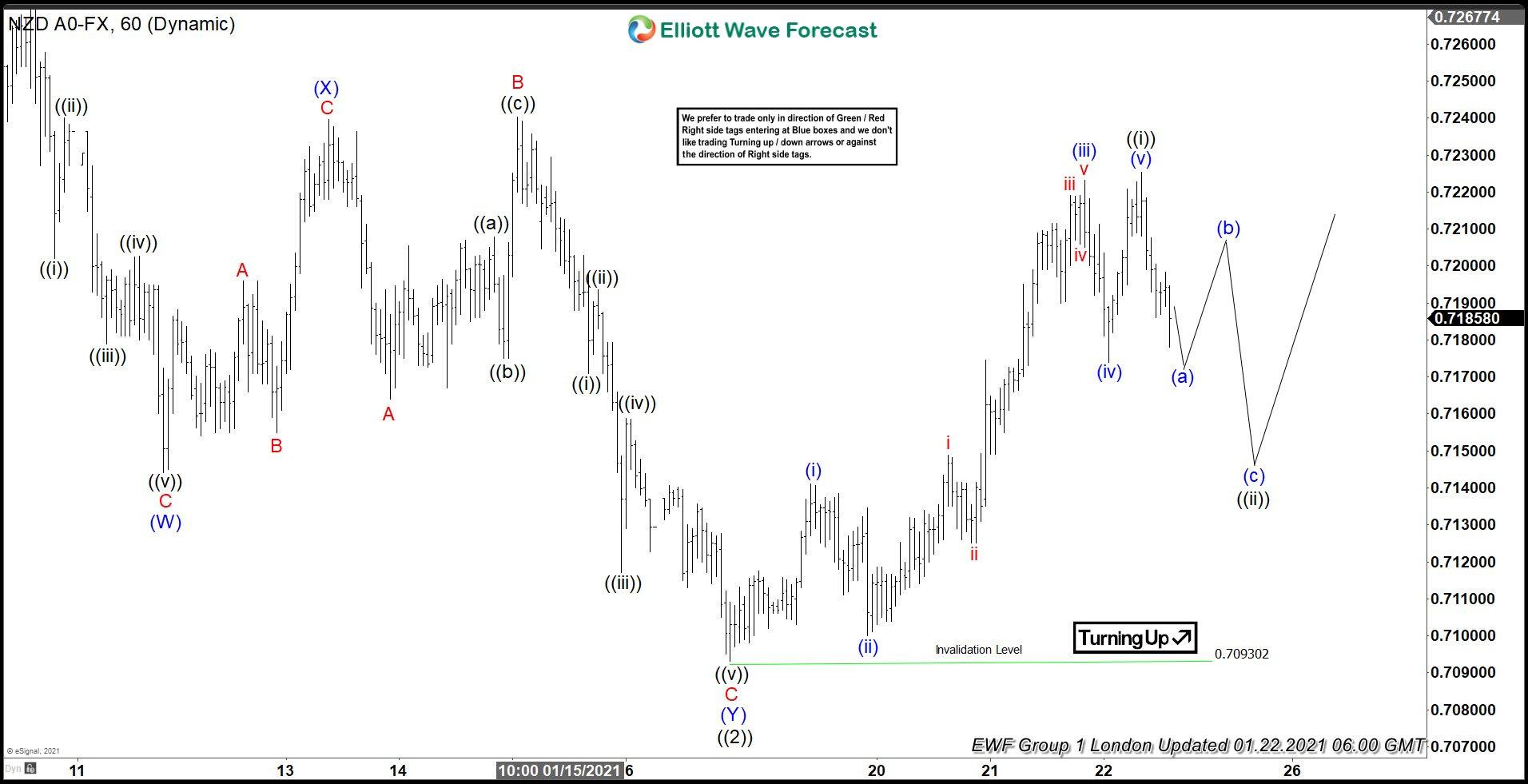 Elliott Wave View: Impulsive Rally in NZDUSD