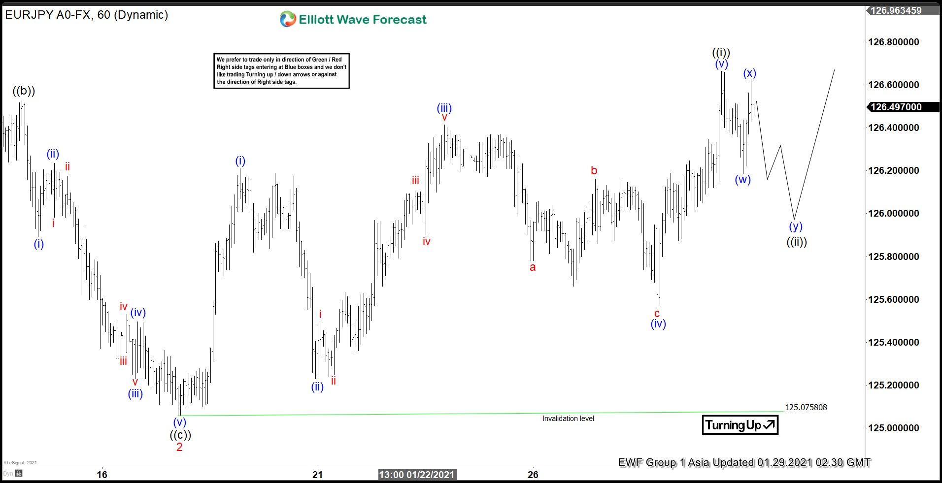EURJPY Elliott Wave Chart