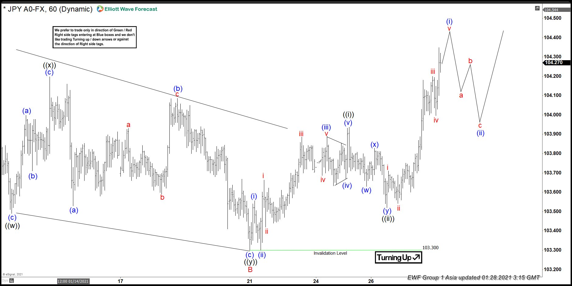 Elliott Wave View: Further Upside in USDJPY