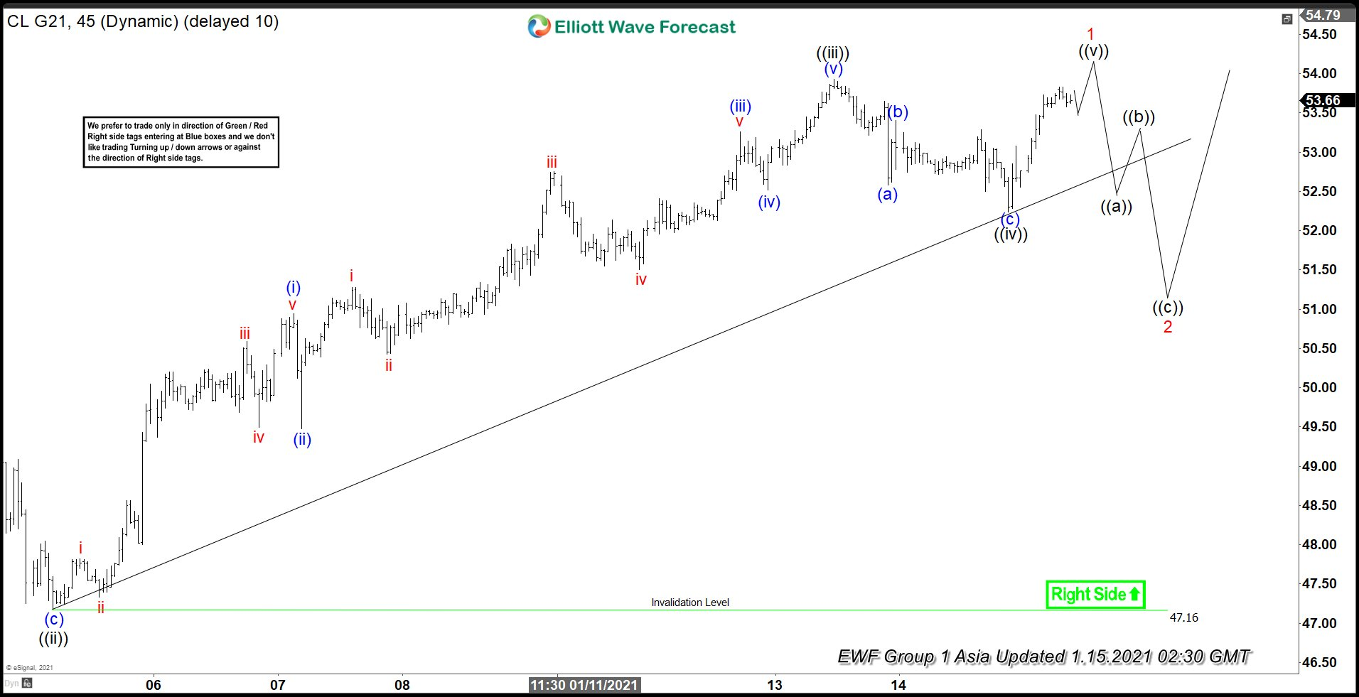 Elliott Wave View: Oil About to End Short Term 5 Waves Impulse