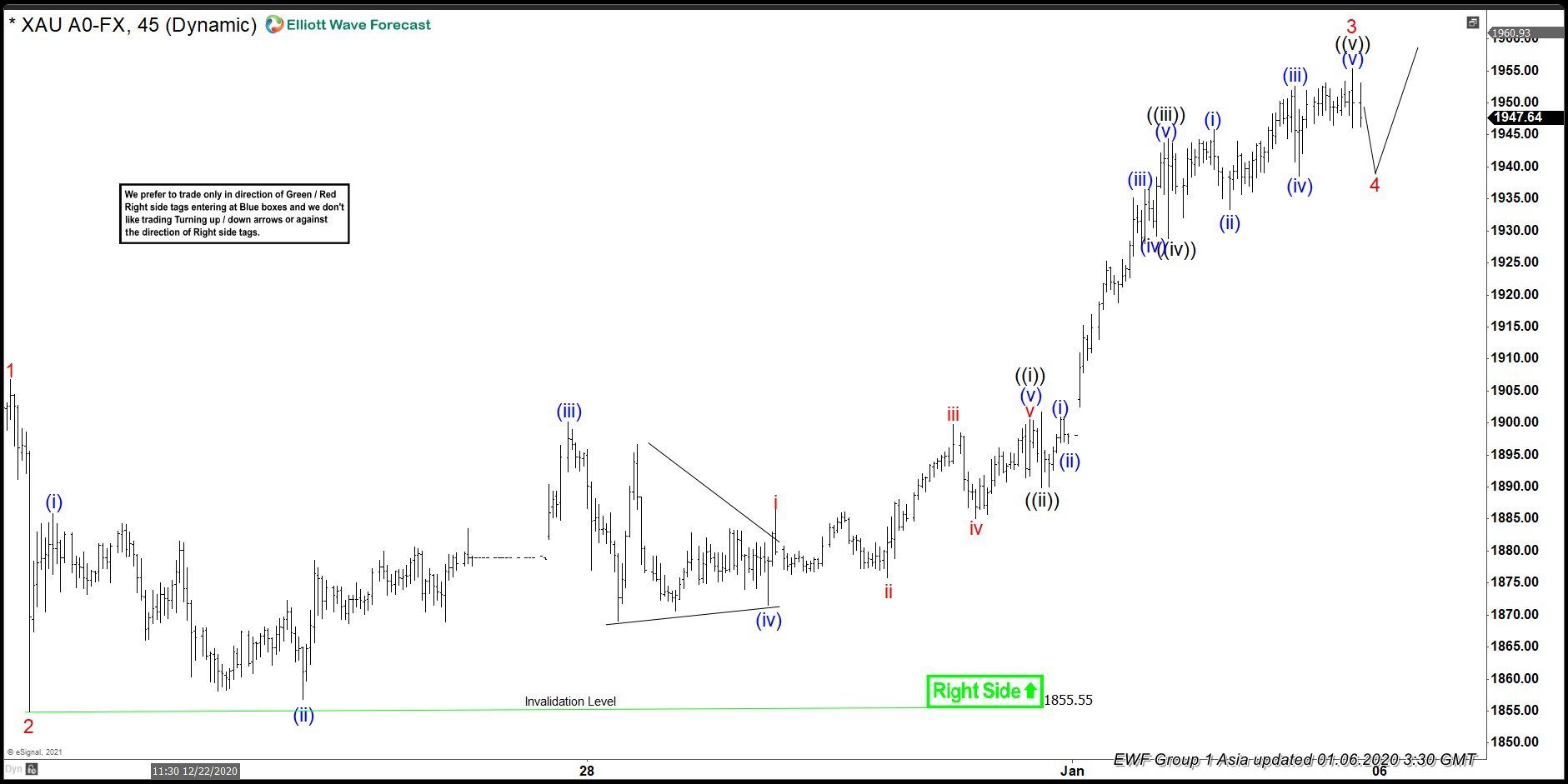 Elliott Wave View: Is Gold Bottom in Place?