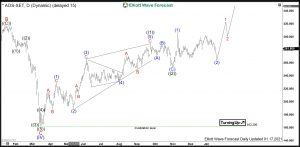 Adidas Elliott Wave Daily