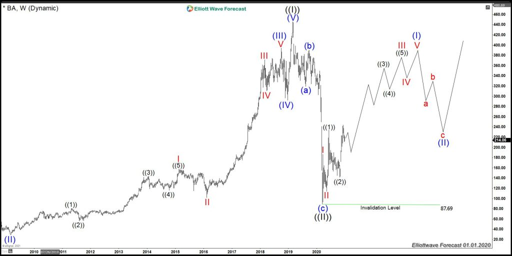 Boeing Weekly Elliott Wave chart