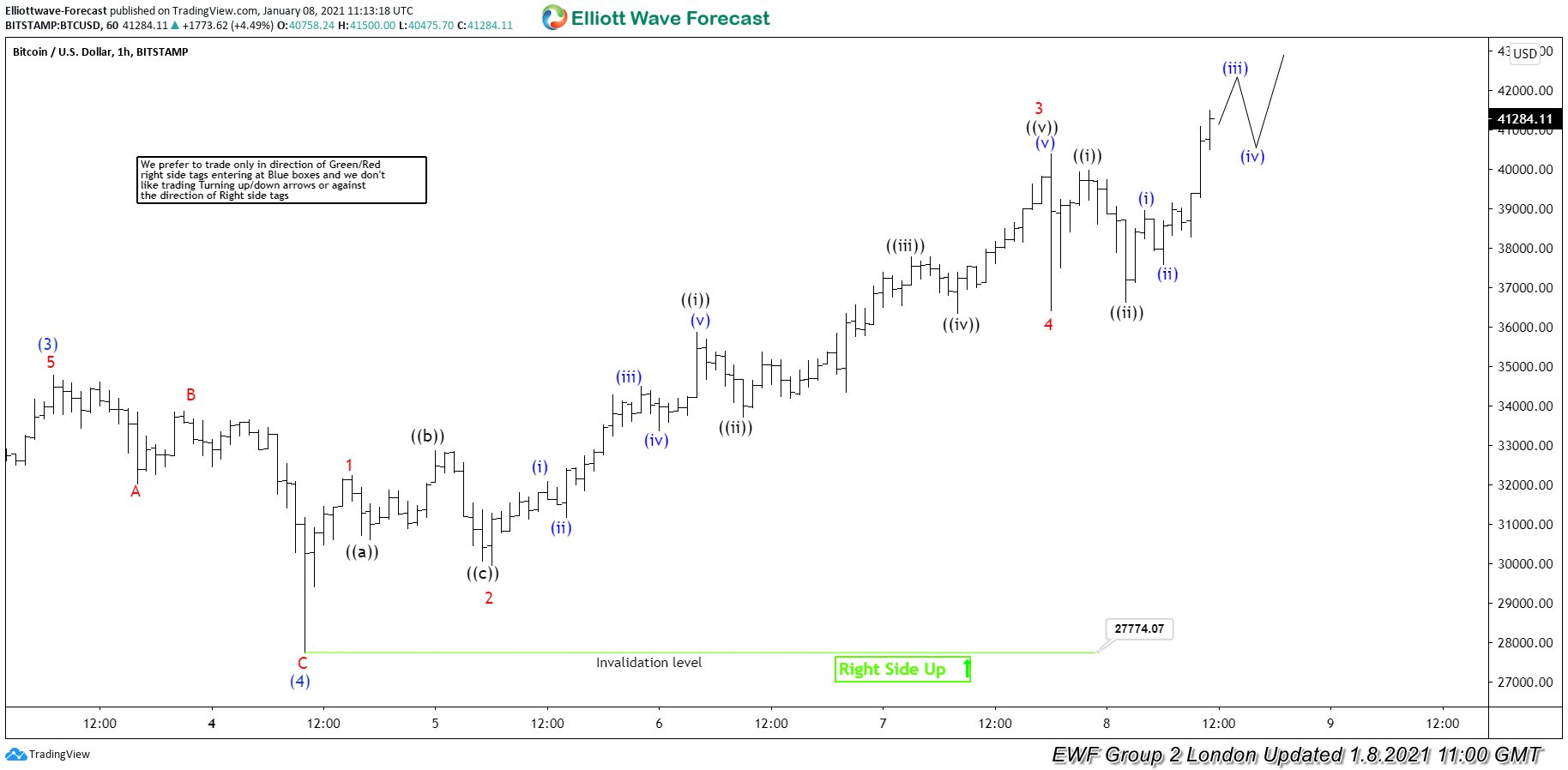 Elliott Wave View: Bitcoin Within Wave (5) of a Parabolic Move
