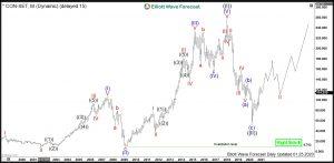 Continental Elliott Wave Monthly