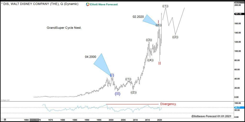 Walt Disney (DIS) Elliott Wave Chart