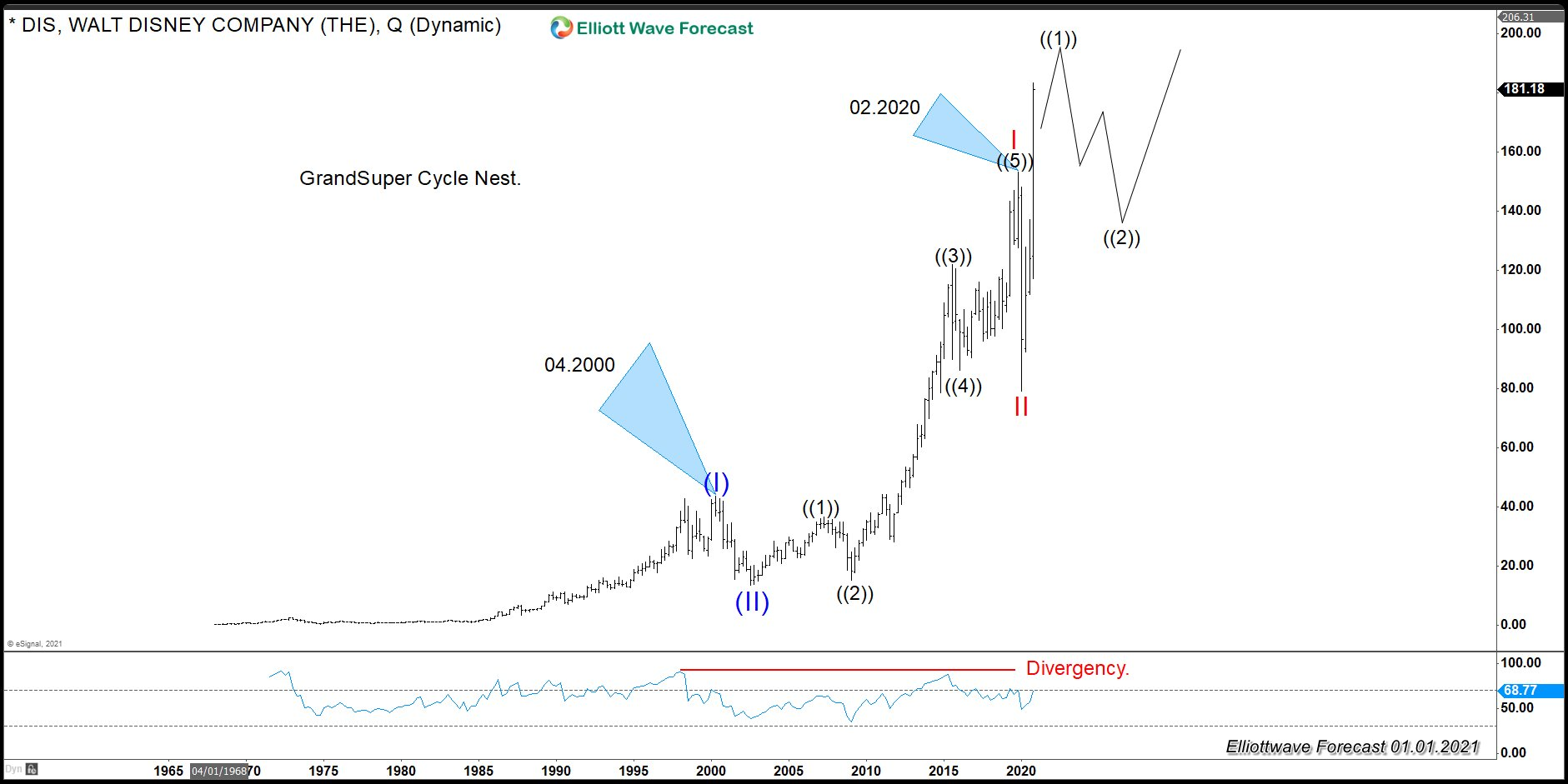 DIS (Walt Disney): A Possible Huge Move Coming Across The Market