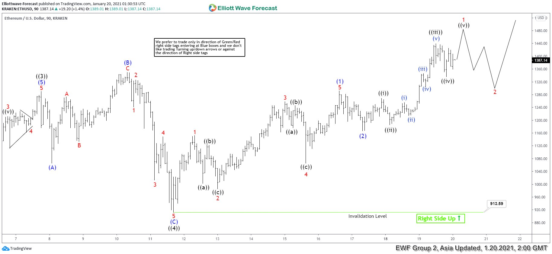 Elliott Wave View: Ethereum Has Resumed Higher in Wave 5