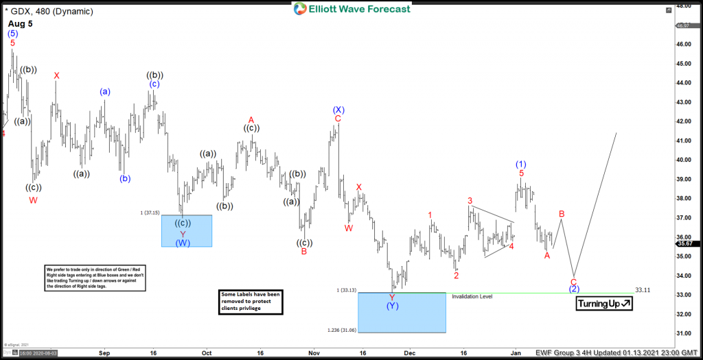 Forecasting The Bounce Higher In GDX From Blue Box Area