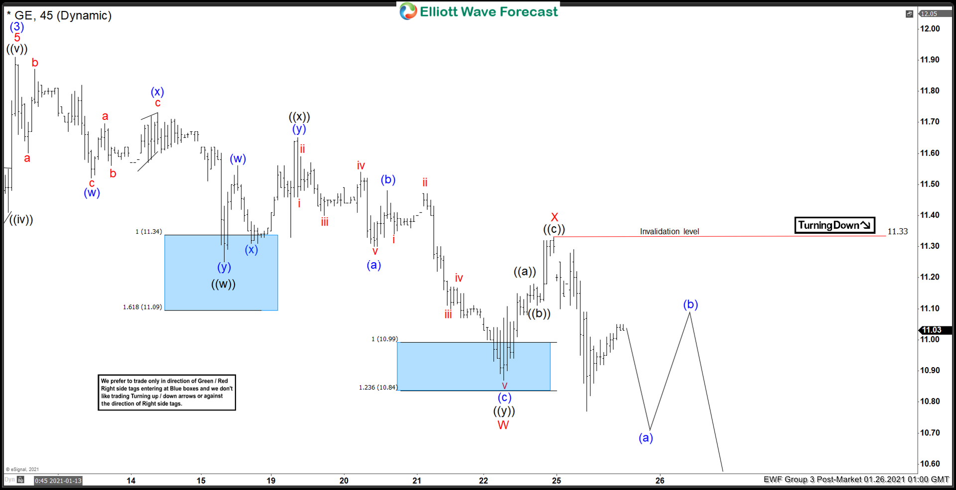 Elliott Wave View: General Electric (GE) Has Further Downside in Correction