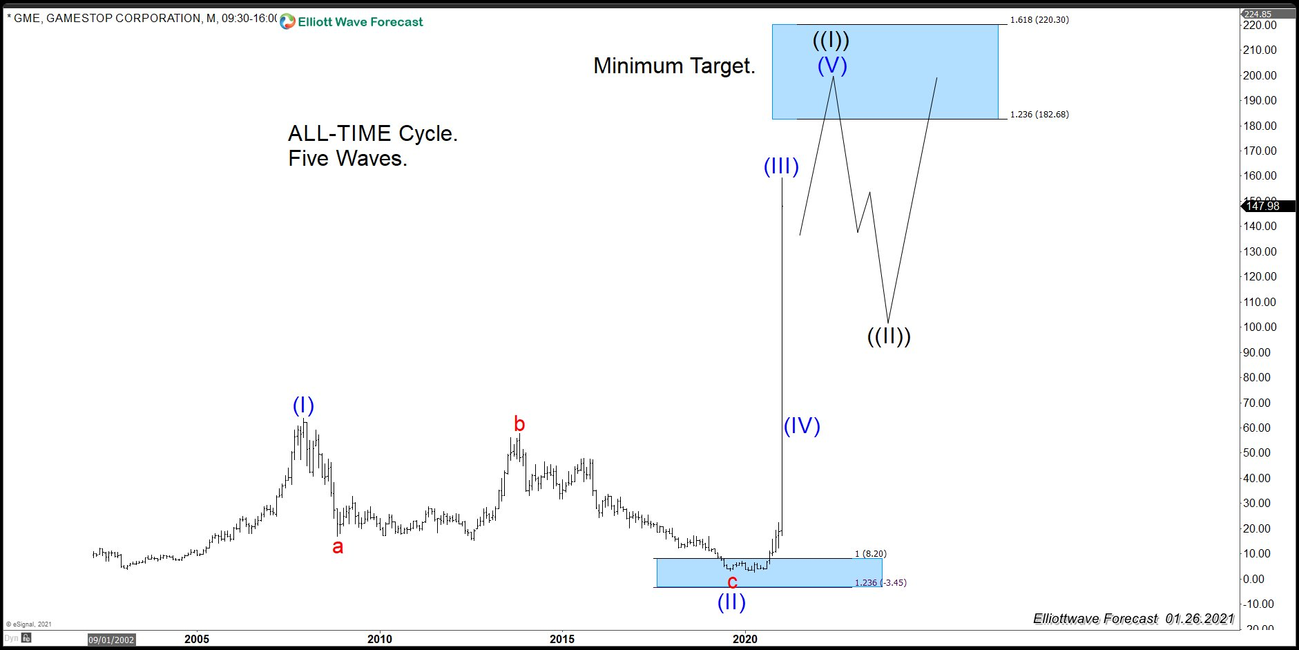 GME: A Wave (V) Might Happen with Minimum Target $182.00