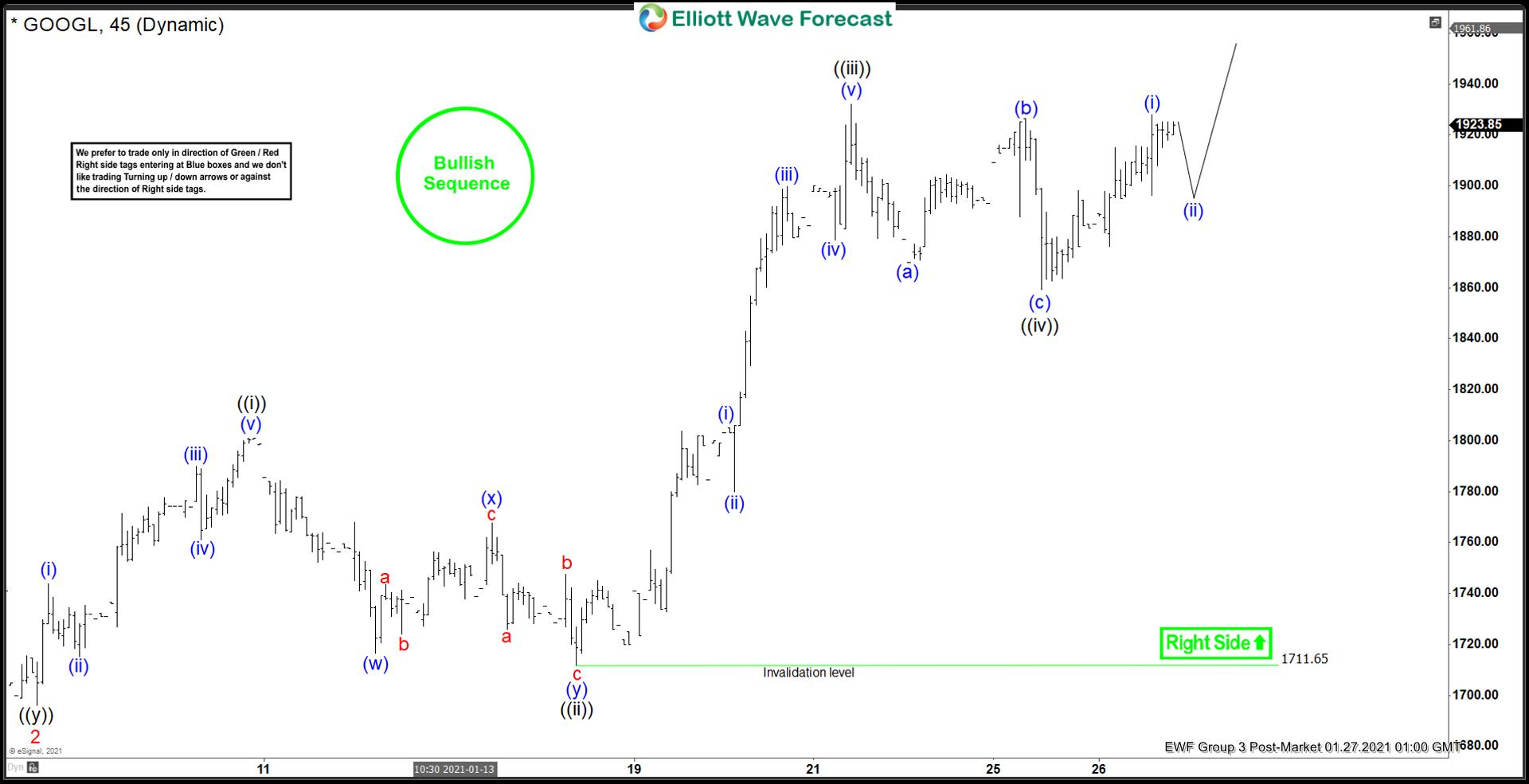 Alphabet Elliott Wave chart