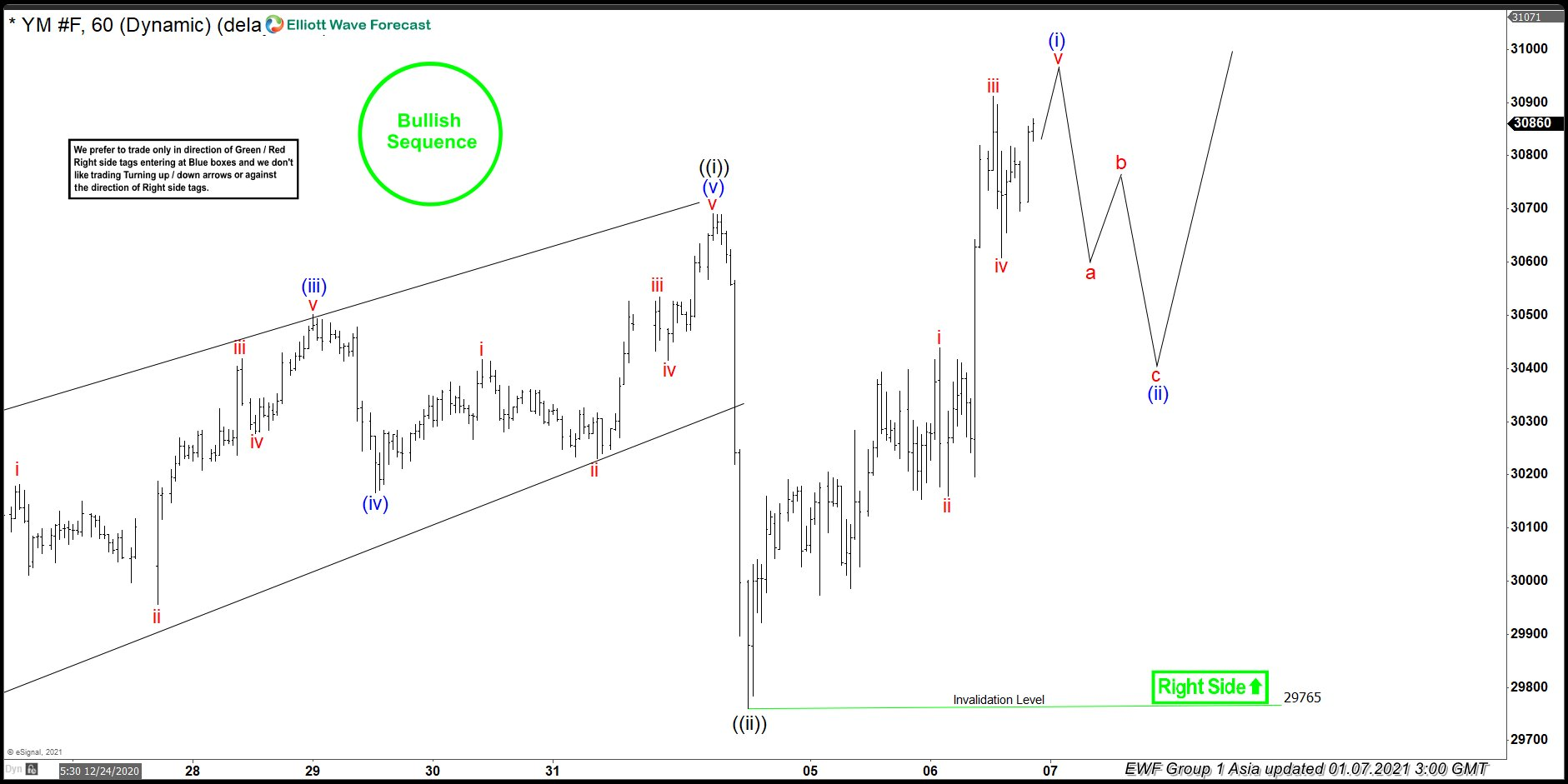 Elliott Wave View: New Bullish Cycle on Dow Futures (YM)