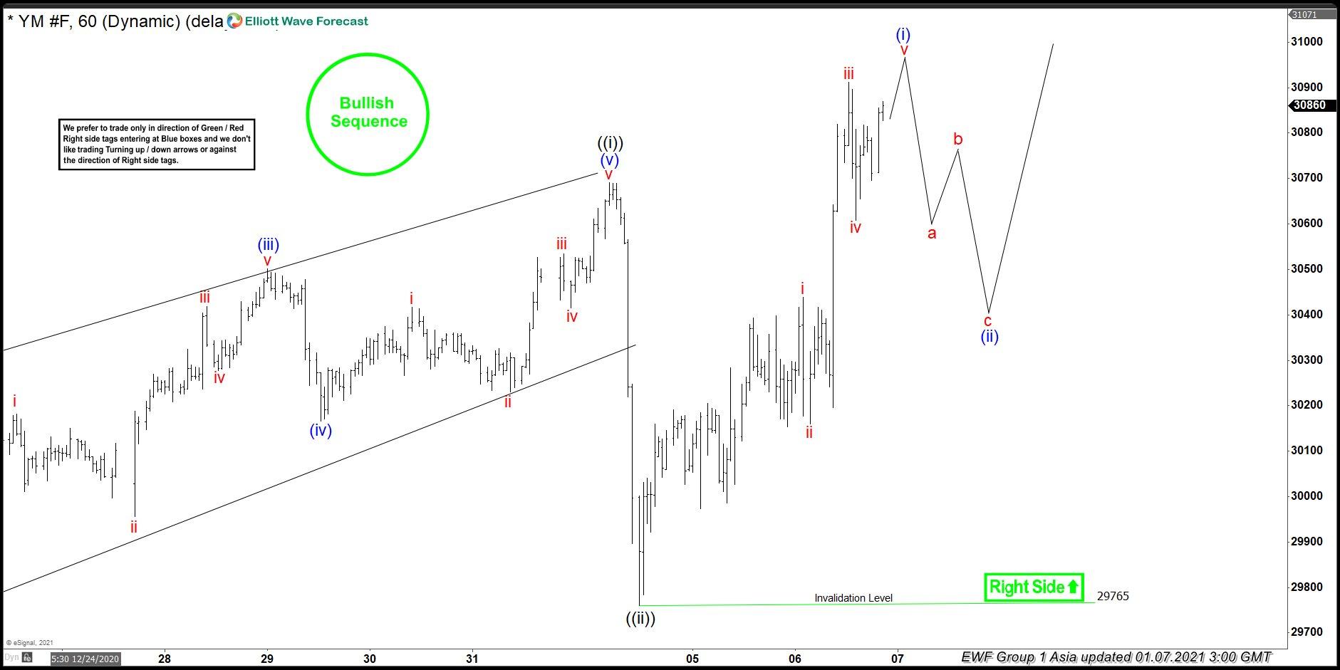 New Bullish Cycle on Dow Futures (YM)