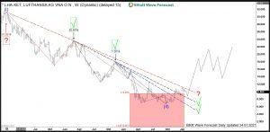 Lufthansa Elliott Wave Weekly Trendlines