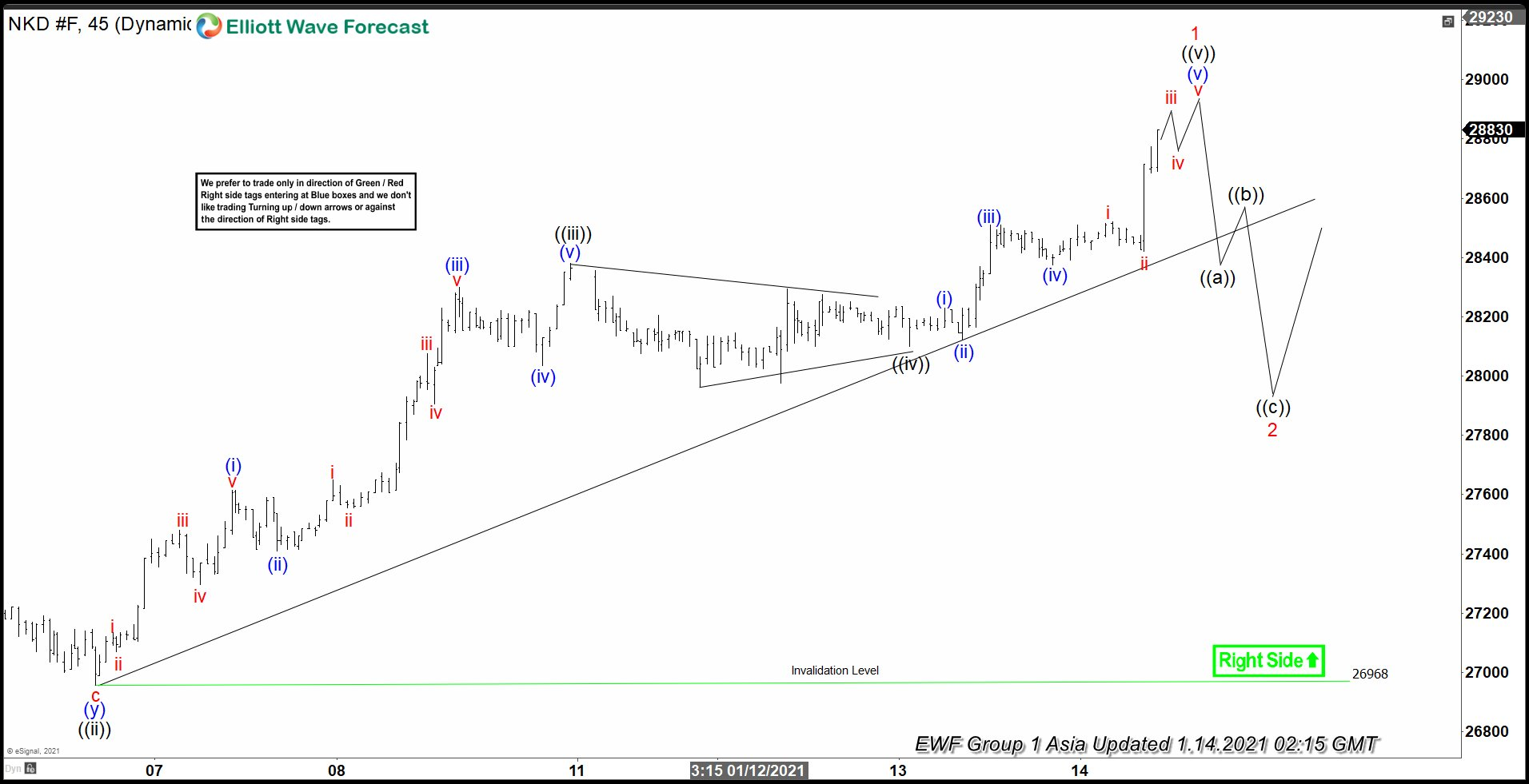 Elliott Wave View: Nikkei May Pullback Short Term While Remains Bullish