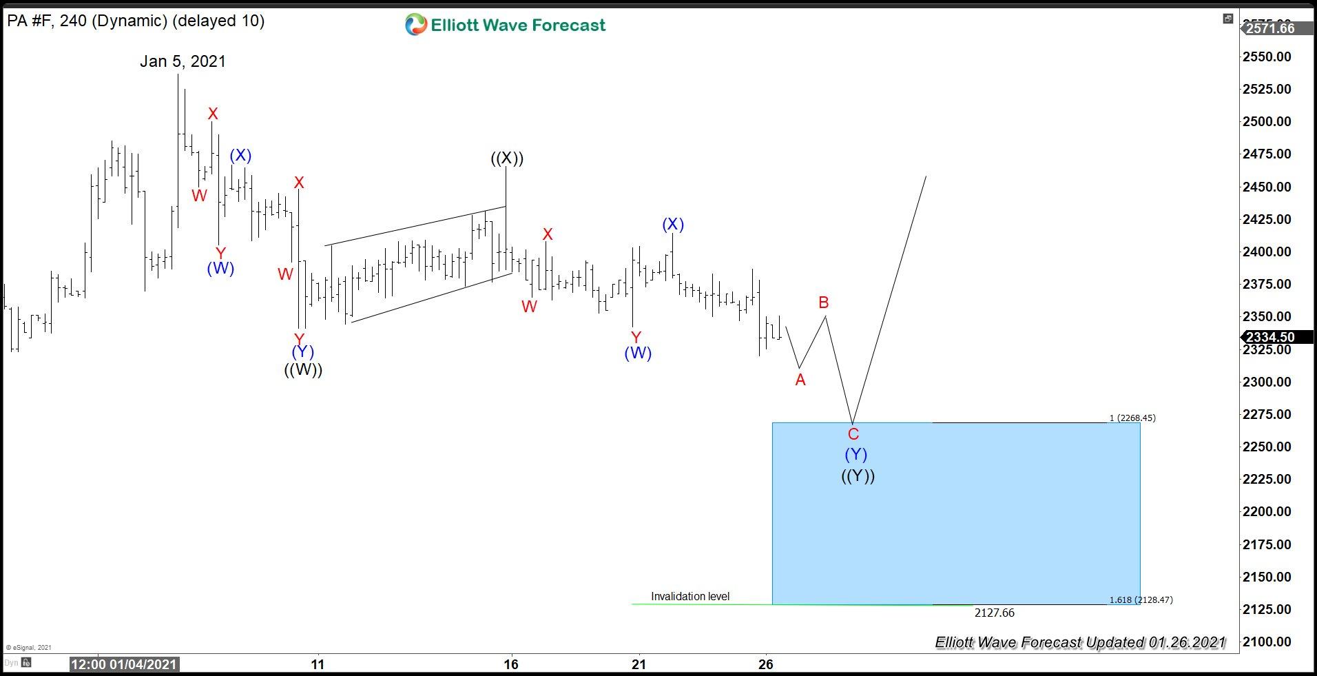 Palladium Elliott Wave Chart