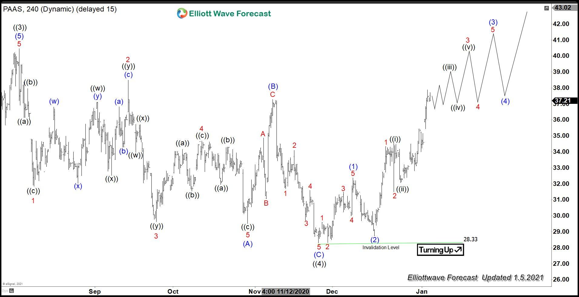 PAAS Pan America Elliott Wave Chart