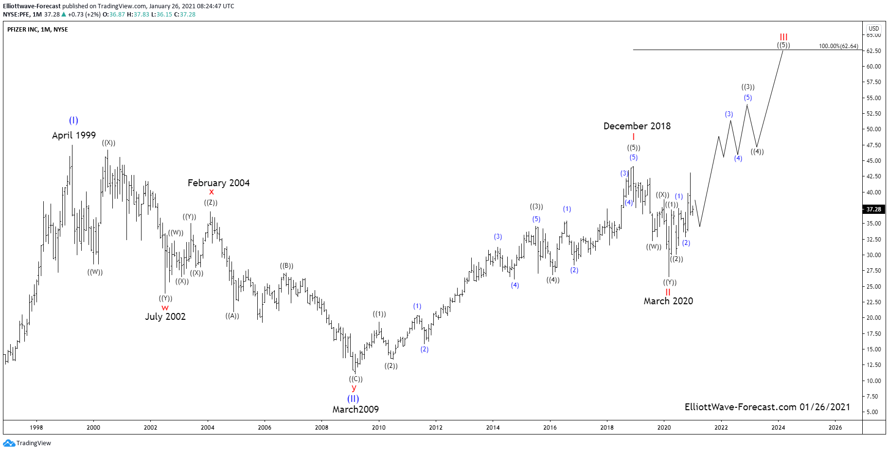 Pfizer Long Term Bullish Trend and Elliott Wave Cycles $PFE