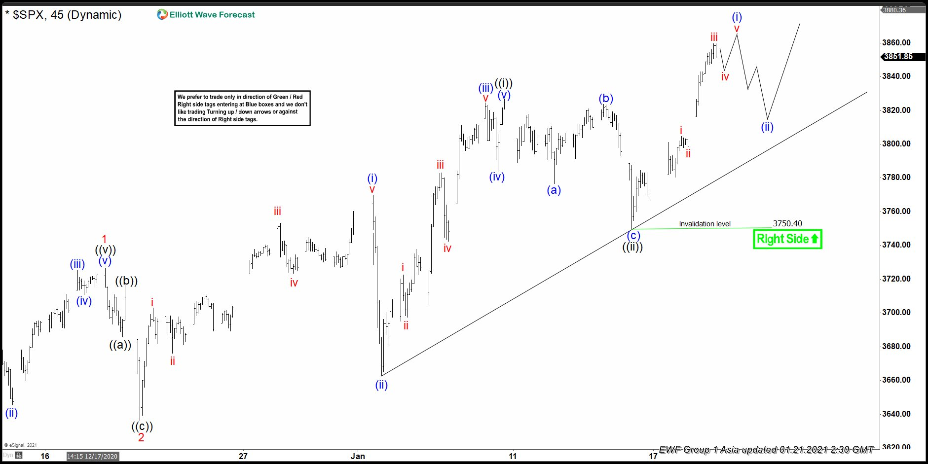 Elliottwave View: SPX Upside Move Has Resumed