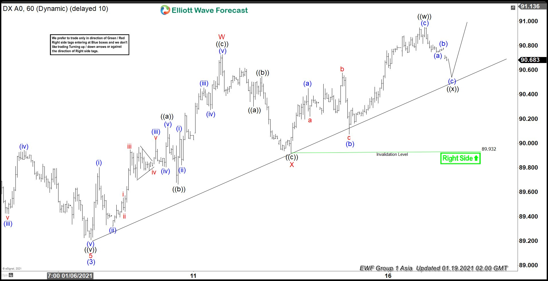 Dollar Index Elliott Wave Chart
