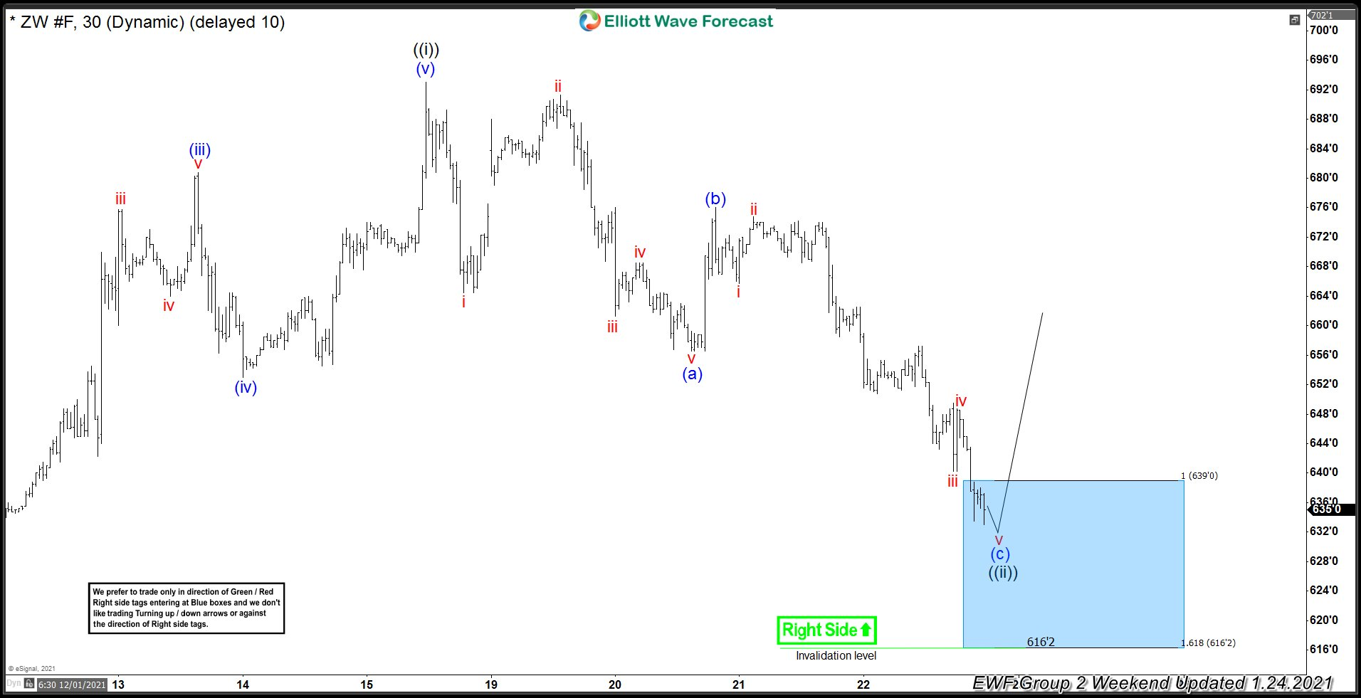Wheat ( $ZW_F ) Buying The Dips At The Blue Box Area