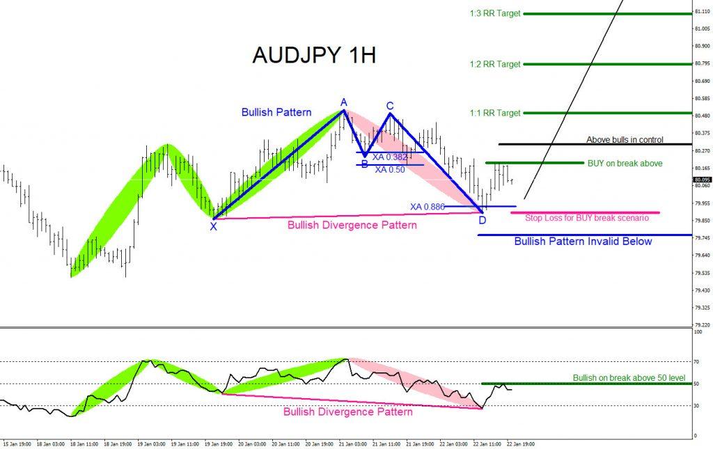 AUDJPY, forex, trading, market patterns, elliottwave, @AidanFX, AidanFX