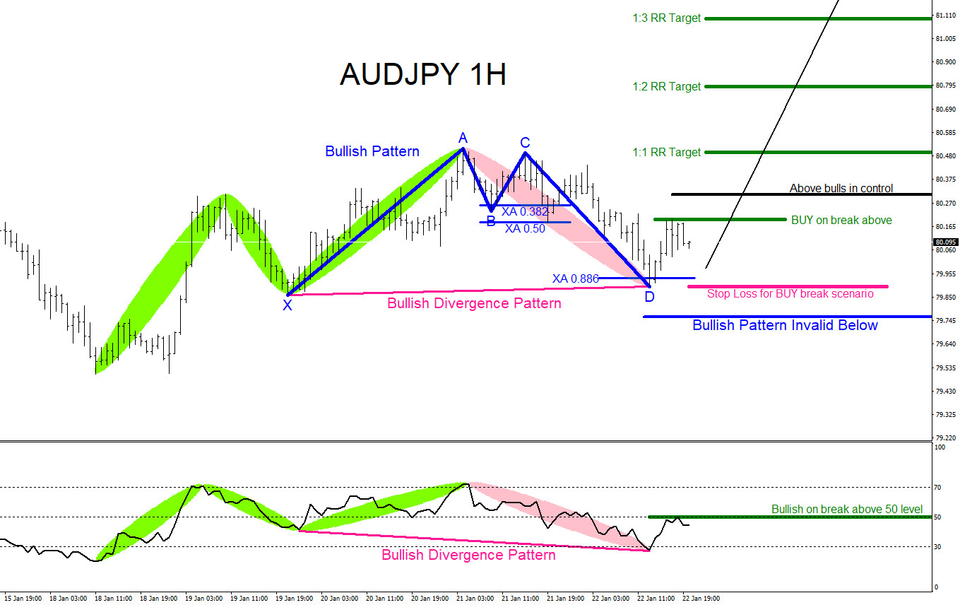 AUDJPY : Will the Pair Move Higher?