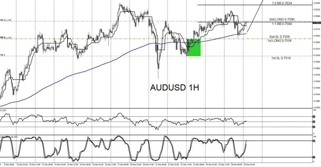 AUDUSD, trading, forex, elliottwave, AidanFX, @AidanFX